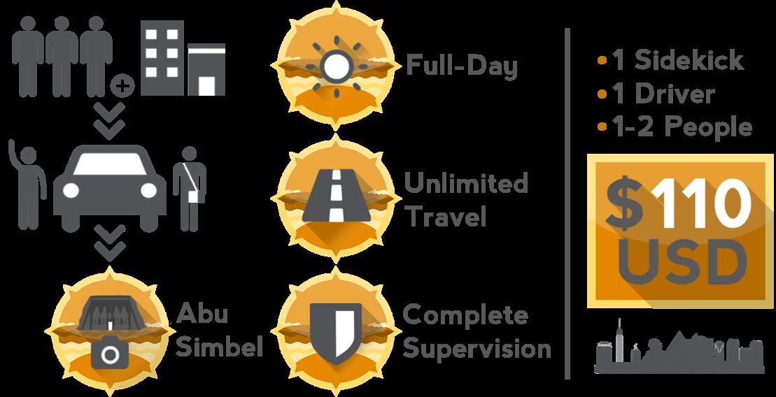 Egyptian Sidekick Abu Simbel Tour Infographic