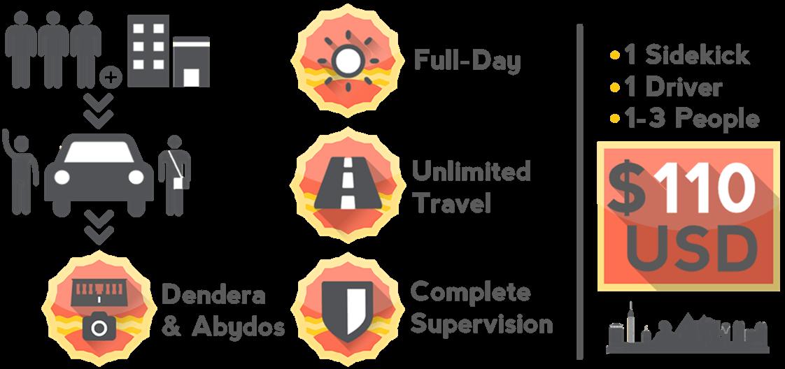 Dendera Abydos Tour Infographic
